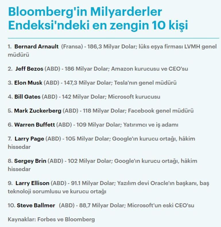 Bernard Arnault 186.3 milyar dolarlık servetiyle Amazon'un sahibi Jeff Bezos'u geçti.